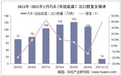 2021年1月汽车(包括底盘)出口数量、出口金额及出口均价统计