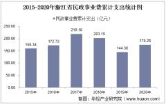 2015-2020年浙江省民政事业支出、民政机构数量、社会救助及儿童收养情况
