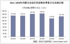 2015-2020年内蒙古自治区民政事业支出、民政机构数量、社会救助及儿童收养情况