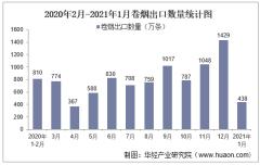 2021年1月卷烟出口数量、出口金额及出口均价统计