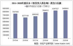 2015-2020年重庆市(收发货人所在地)进出口总额及进出口差额统计分析