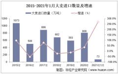 2021年1月中国大麦进口数量、进口金额及进口均价统计