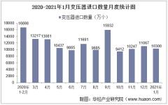 2021年1月中国变压器进口数量、进口金额及进口均价统计