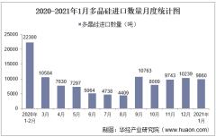2021年1月中国多晶硅进口数量、进口金额及进口均价统计