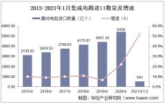 2021年1月中国集成电路进口数量、进口金额及进口均价统计