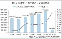 2021年1月中国农产品进口金额情况统计