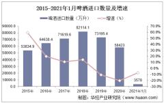 2021年1月中国啤酒进口数量、进口金额及进口均价统计