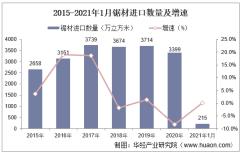 2021年1月中国锯材进口数量、进口金额及进口均价统计