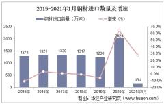 2021年1月中国钢材进口数量、进口金额及进口均价统计