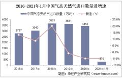 2021年1月中国气态天然气进口数量、进口金额及进口均价统计