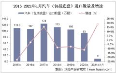 2021年1月中国汽车(包括底盘)进口数量、进口金额及进口均价统计