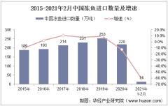 2021年2月中国冻鱼进口数量、进口金额及进口均价统计