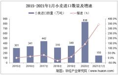2021年1月中国小麦进口数量、进口金额及进口均价统计