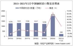 2021年2月中国钢材进口数量、进口金额及进口均价统计
