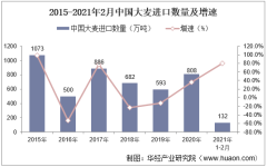 2021年2月中国大麦进口数量、进口金额及进口均价统计