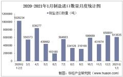 2021年1月中国制盐进口数量、进口金额及进口均价统计