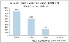 2021年1月长安睿行S50(MPV)销量统计