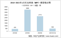 2021年1月长安科尚(MPV)销量情况统计