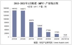 2021年1月长安欧诺(MPV)产销量及产销差额统计