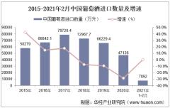 2021年2月中国葡萄酒进口数量、进口金额及进口均价统计