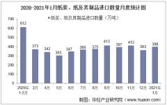 2021年1月中国纸浆、纸及其制品进口数量、进口金额及进口均价统计