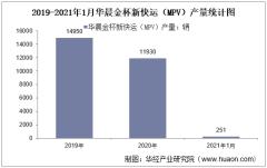 2021年1月华晨金杯新快运(MPV)产销量及产销差额统计