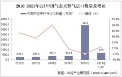 2021年2月中国气态天然气进口数量、进口金额及进口均价统计
