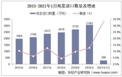 2021年1月中国纸浆进口数量、进口金额及进口均价统计
