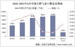 2021年2月中国天然气进口数量、进口金额及进口均价统计