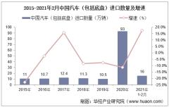 2021年2月中国汽车(包括底盘)进口数量、进口金额及进口均价统计
