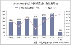 2021年2月中国纸浆进口数量、进口金额及进口均价统计