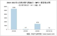 2021年1月四川野马斯派卡(MPV)销量统计