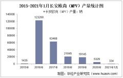 2021年1月长安欧尚(MPV)产销量及产销差额统计