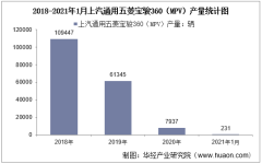 2021年1月上汽通用五菱宝骏360(MPV)产销量及产销差额统计