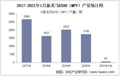2021年1月新龙马EX80(MPV)产销量及产销差额统计