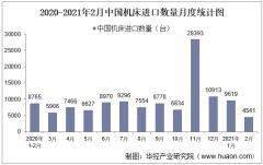2021年2月中国机床进口数量、进口金额及进口均价统计
