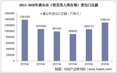 2015-2020年唐山市(收发货人所在地)进出口总额及进出口差额统计分析
