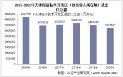 2015-2020年天津经济技术开发区(收发货人所在地)进出口总额及进出口差额统计分析