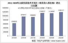 2015-2020年太原经济技术开发区(收发货人所在地)进出口总额及进出口差额统计分析