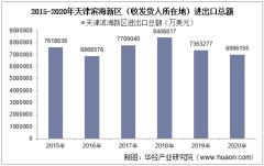 2015-2020年天津滨海新区(收发货人所在地)进出口总额及进出口差额统计分析
