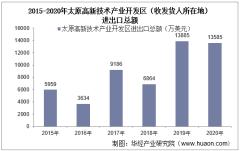 2015-2020年太原高新技术产业开发区(收发货人所在地)进出口总额及进出口差额统计分析