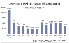 2021年2月中国多晶硅进口数量、进口金额及进口均价统计