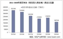 2015-2020年绥芬河市(收发货人所在地)进出口总额及进出口差额统计分析