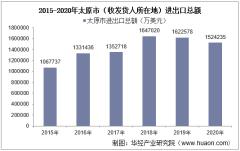 2015-2020年太原市(收发货人所在地)进出口总额及进出口差额统计分析