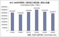 2015-2020年苏州市(收发货人所在地)进出口总额及进出口差额统计分析