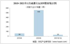 2021年1月成都大运SUV销量及各车型销量统计