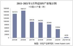 2021年1月华晨SUV产销量、产销差额及各车型产销结构统计