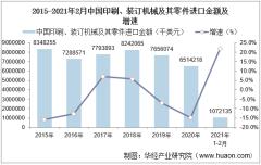 2021年2月中国印刷、装订机械及其零件进口金额统计