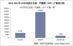 2021年1月东风悦达全新一代傲跑(SUV)产销量及产销差额统计