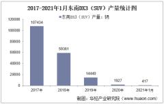 2021年1月东南DX3(SUV)产销量及产销差额统计